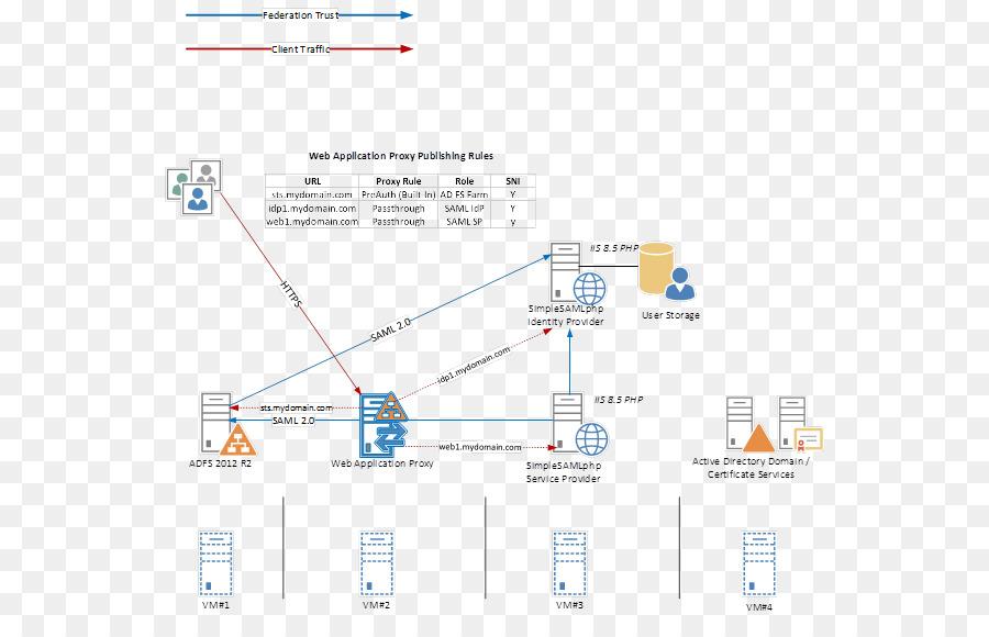 De Federación de Active Directory Servicios de Seguridad de Lenguaje ...