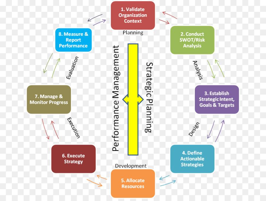 Бизнес план стратегическое бизнес планирование бизнес план 60000 рублей