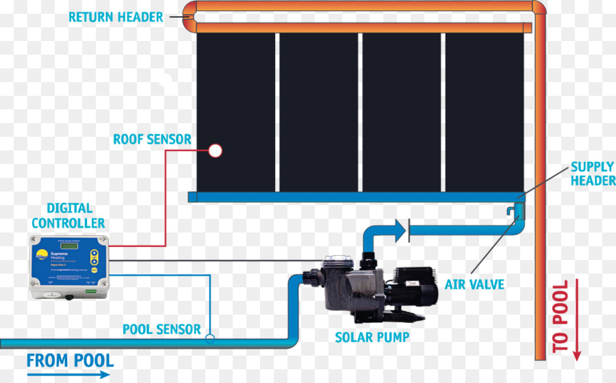 Solar water heating Solar energy Swimming pool Central heating ...