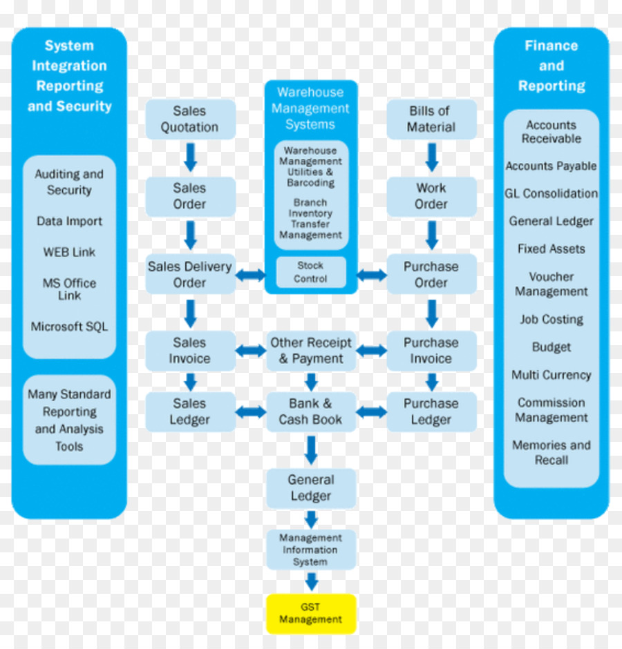 Flowchart Enterprise resource planning Process flow diagram - Business