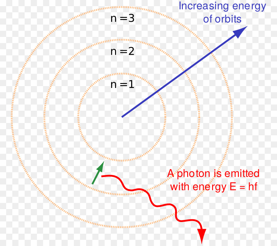 Bohr Model Atomic Theory Rutherford Model Electron Science Png