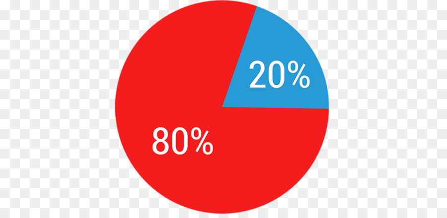 Medicare Html5 Video Marketing Pie Chart Others Png Download 768