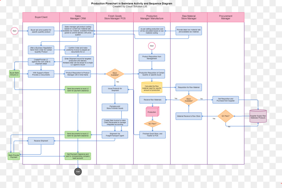 Flowchart Purchase Order Process Flow Diagram Business Png