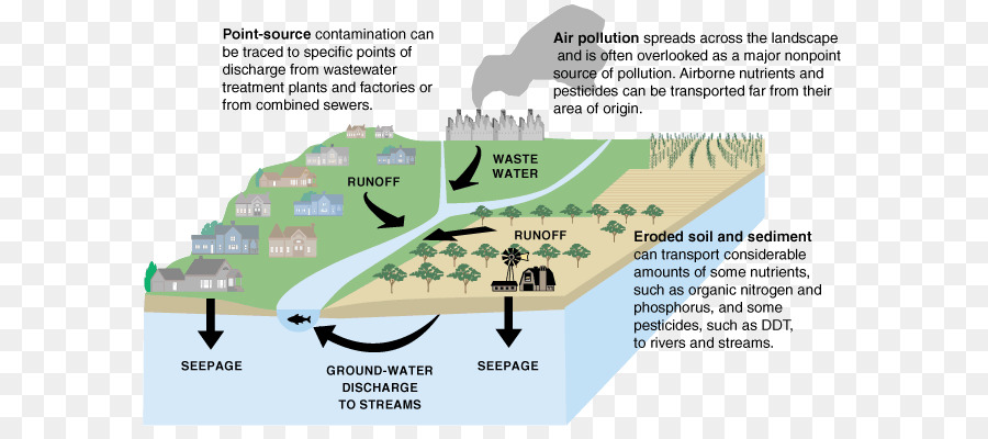 Water Pollution Drinking Nonpoint Source