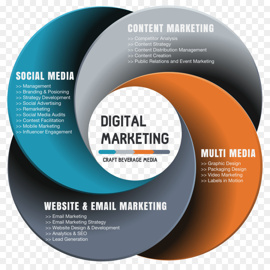 dissertation digital marketing Shopper marketing is a new concept that has emerged, creating a new touch point for the interactions between businesses and consumers shopper marketing is the planning and.