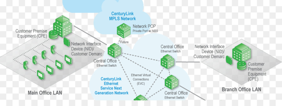 centurylink, metro ethernet, multiprotocol label switching, angle, service  png