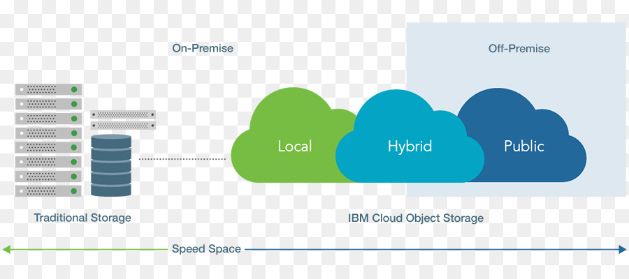 object based storage device ibm cloud object storage unstructured