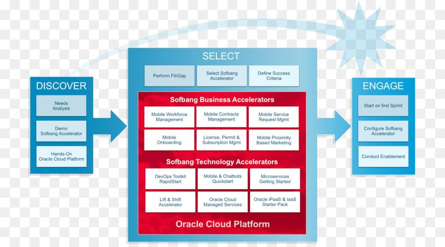 Oracle cloud platform cloud computing oracle corporation platform as oracle cloud platform cloud computing oracle corporation platform as a service roadmap malvernweather Images