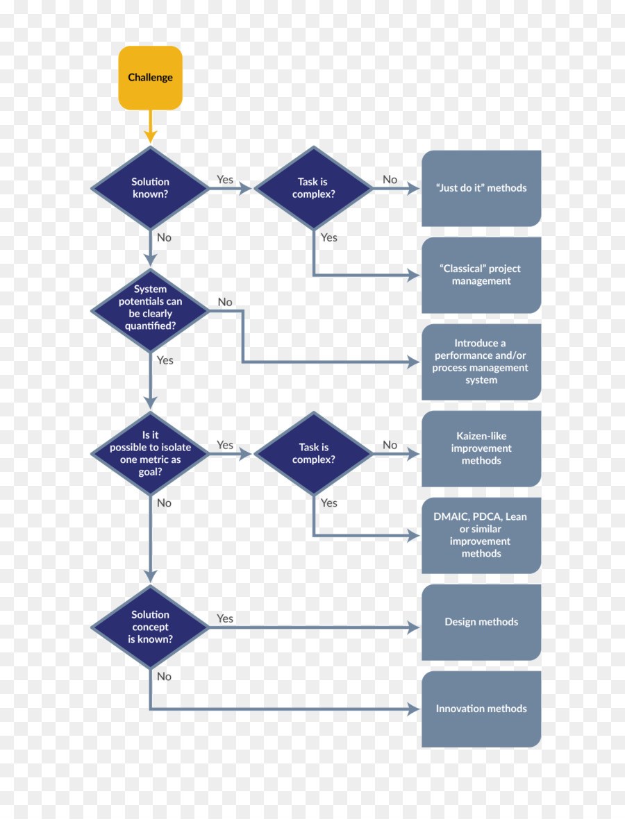 Decision Tree Innovation Management Kaizen Flow Chart Png Download