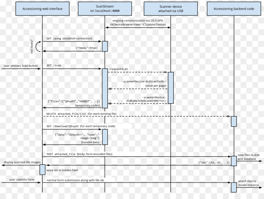 System Sequence Diagram Use Case Diagram Unified Modeling Language