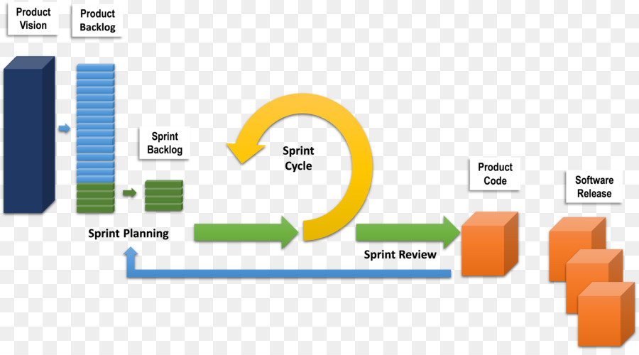 Agile software development scrum diagram computer software agile software development scrum diagram computer software software development lifecycle ccuart