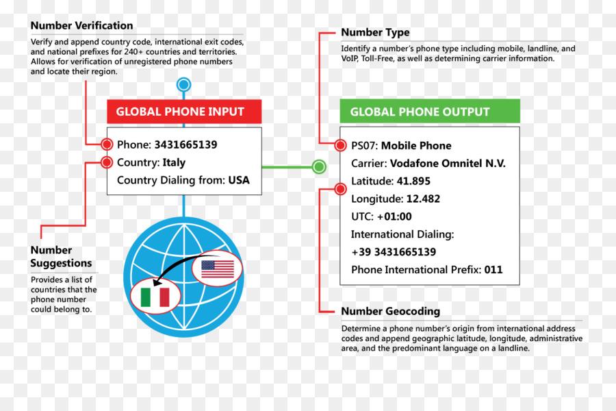 المنطقة png & قصاصة فنية - هاتف خطة الترقيم خدمة العملاء