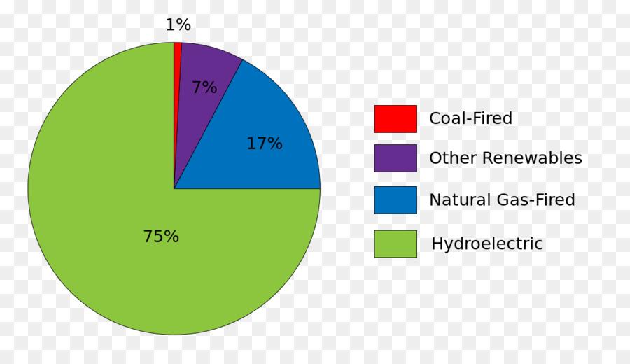 Pie Chart Seite Strom Diagramm Wikipedia Andere Png Herunterladen