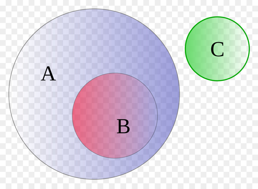 Euler Diagram Venn Diagram Set Probability Circle Png Download