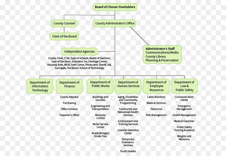 New Jersey Organizational Chart Non Profit Organisation Structure Elmore County Public School System
