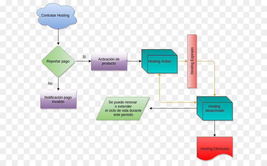 Servicio de Web hosting de Diagrama de flujo Diagrama de nombres de ...