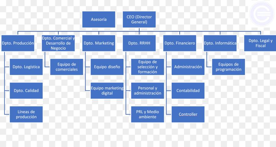family tree organizational chart