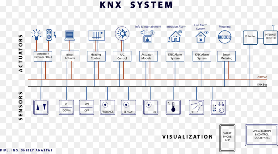Fine Knx Lighting Wiring Diagram Today Diagram Data Schema Wiring 101 Archstreekradiomeanderfmnl