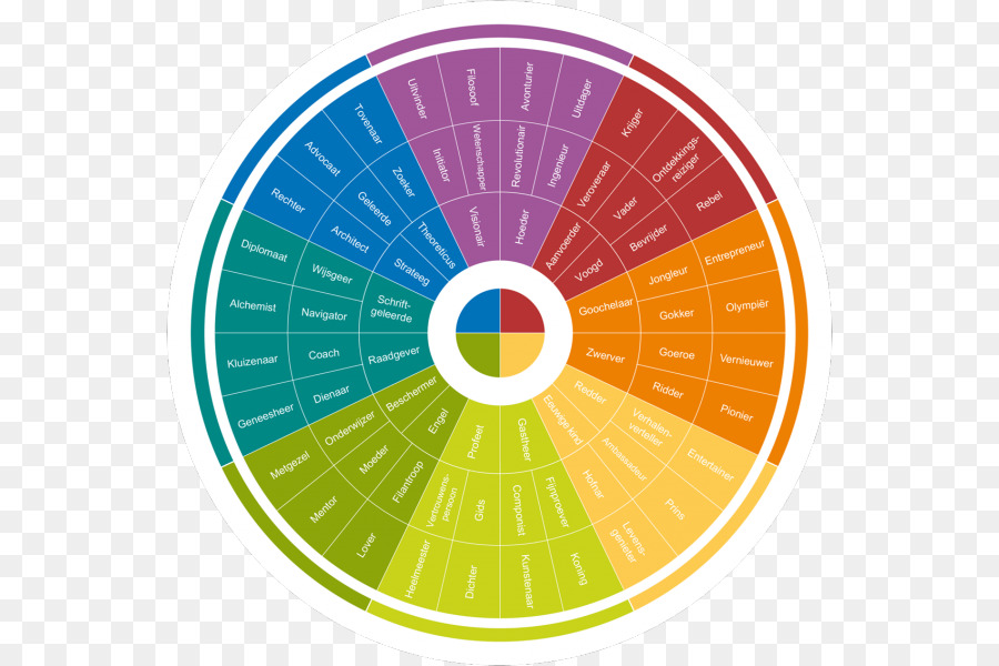 Personality Test Insight Color Wheel Disc Assessment