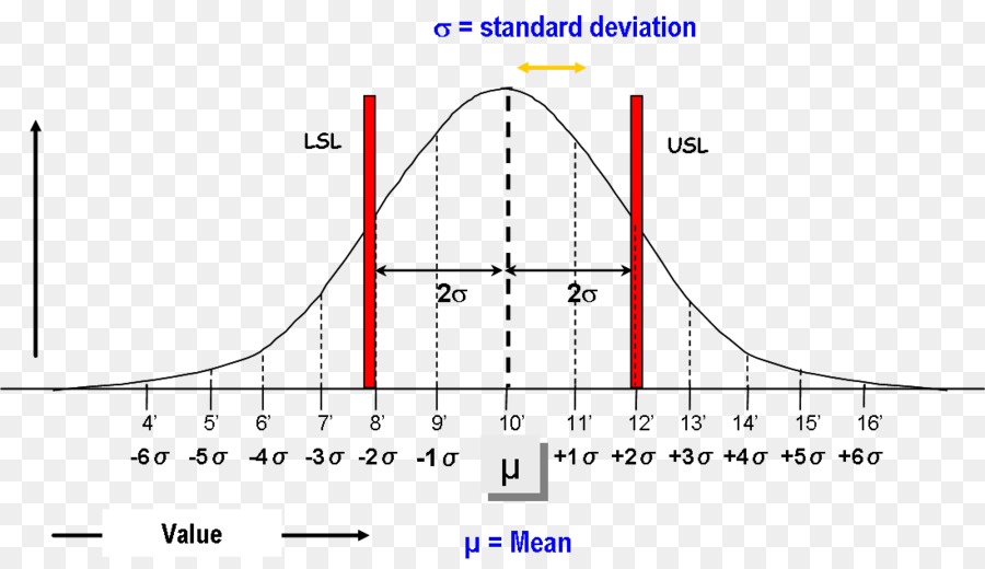 Six Sigma Standard Deviation Normal Distribution Table Of