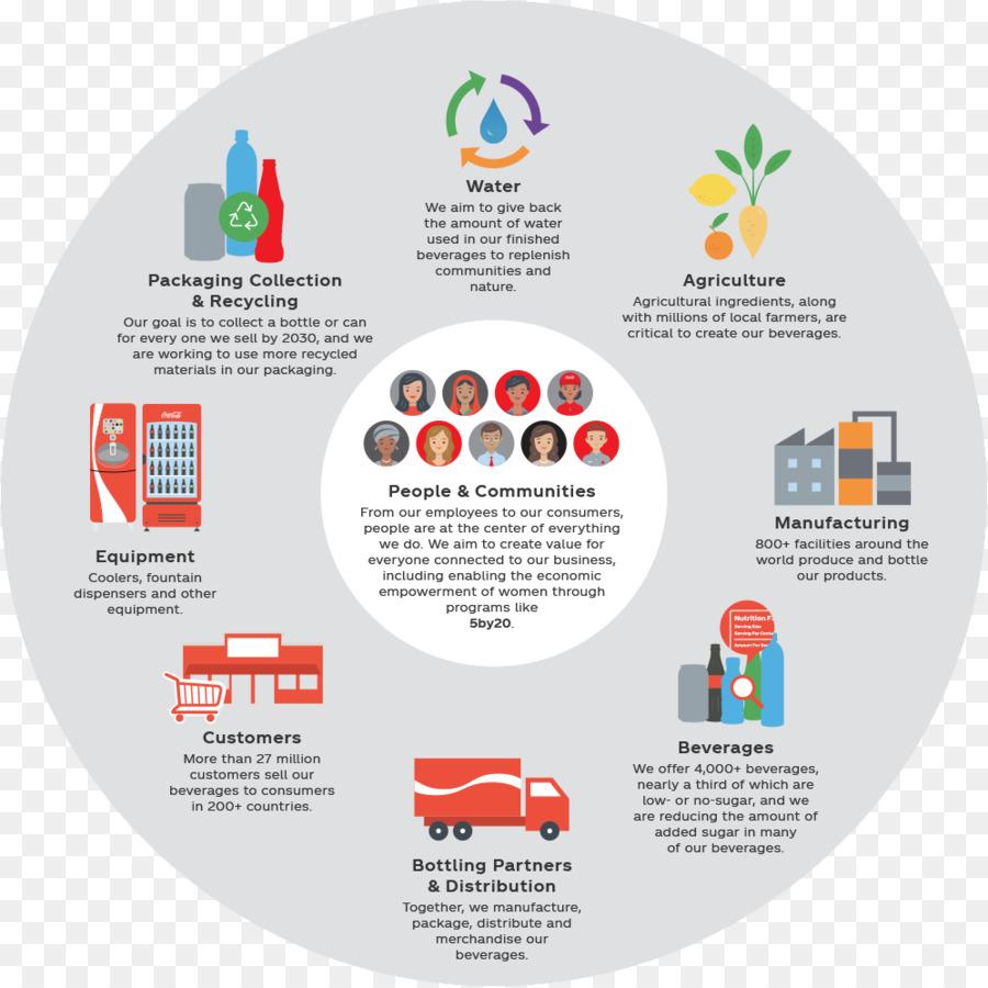 Value chain Coca-Cola Diagram Competitive advantage - coca cola