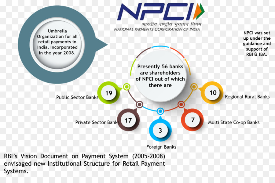 scope of payment banks in india - payment banks (pbs)- payment banks comes under a new model of banks under rbi which neglects the credit risks experienced by other bank of india is the first indian bank to open a branch outside india (in 1946, london) syndicate bank started the first rrb named prathama grameen.