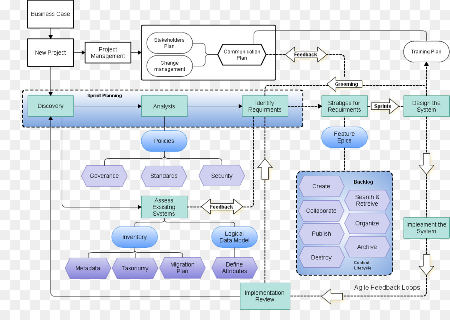 User story agile software development waterfall model content user story agile software development waterfall model content management system acceptance testing word scrum ccuart Images