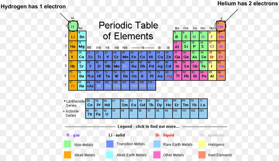 Periodic table chemical element group chemistry electron periodic table chemical element group chemistry electron configuration symbol urtaz Choice Image