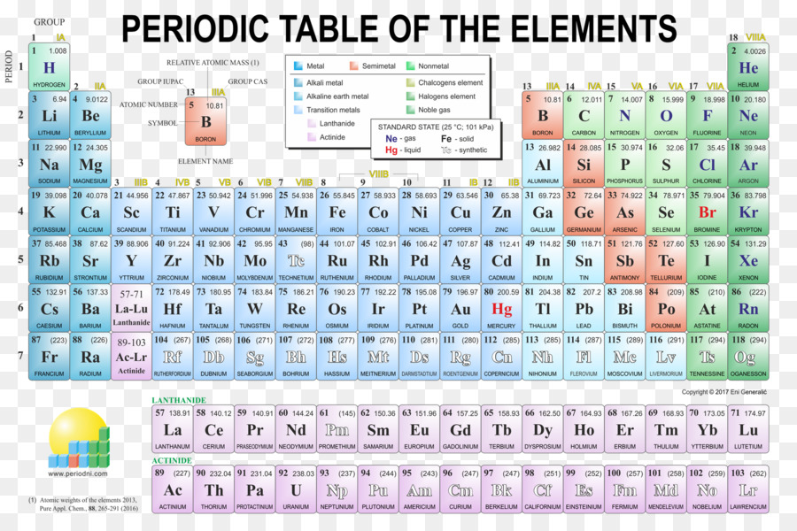 Periodic Table Canvas Print Poster Art Others Png Download 1680