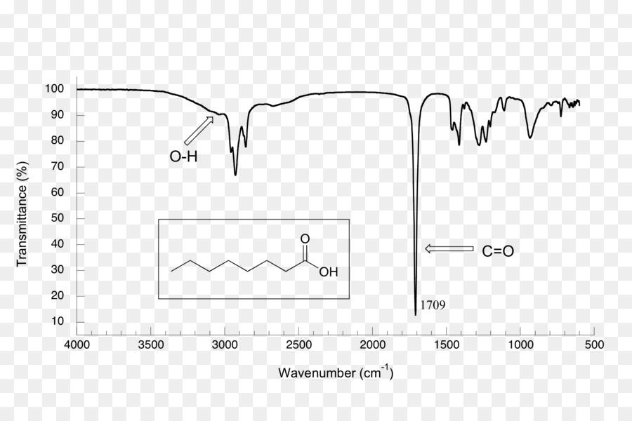 La espectroscopia de infrarrojo tabla de correlaci n de banda de absorci n de infrarrojo por - Infrared spectroscopy correlation table ...