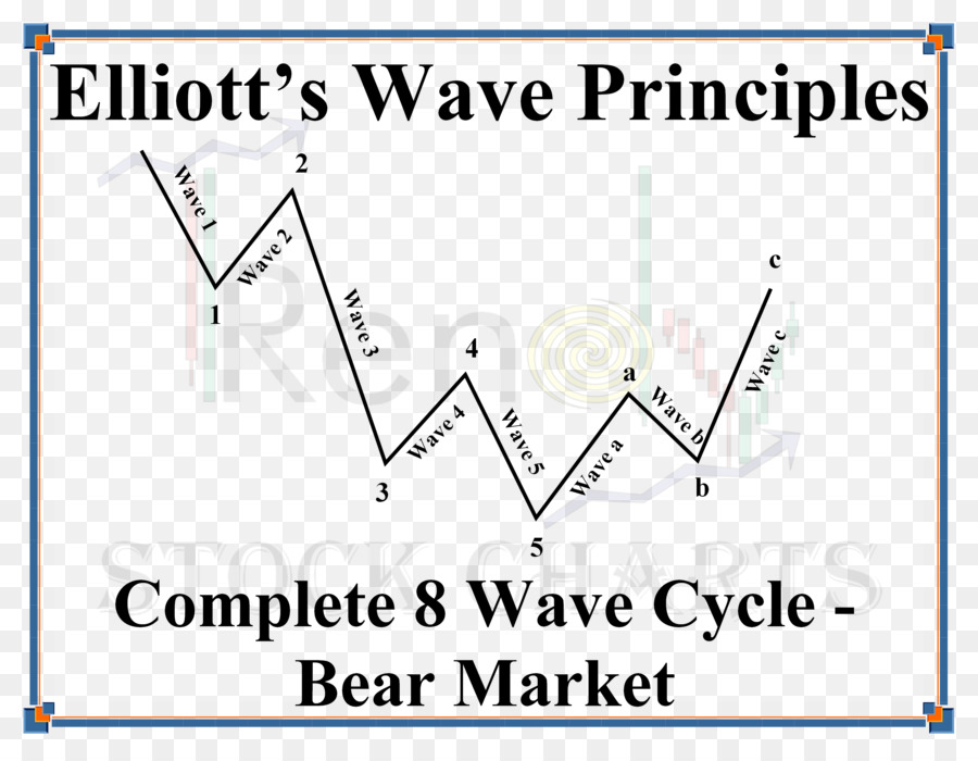 the elliott wave principle Elliott wave theory elliott wave theory is quite straightforward created by ralph nelson elliott and first published in his book the wave principle in 1938, this theory has suffered numerous misinterpretations at the hands of careless analysts.