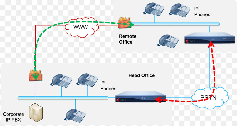 business telephone system, ip pbx, voip gateway, technology, diagram png