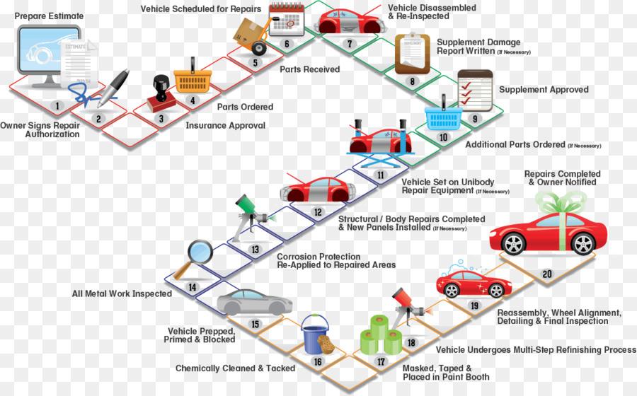 Coche diagrama de flujo del proceso de automviles taller de coche diagrama de flujo del proceso de automviles taller de reparacin de la refinera de petrleo coche ccuart Image collections
