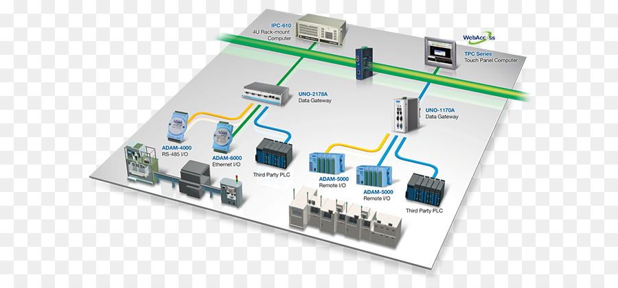 remote monitoring and control of industrial Custom monitoring, reporting, dashboards, kpi and business intelligence via automated remote monitoring systems via the web.