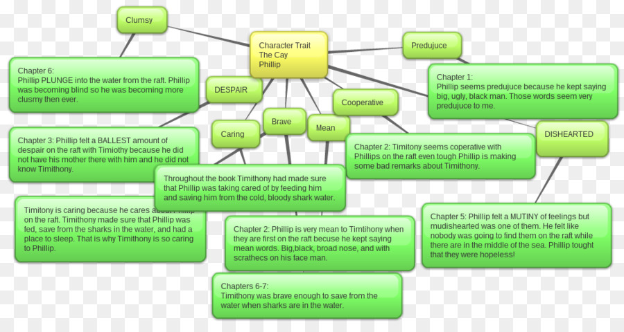 Timothy Of The Cay Essay Character Map Character Structure  Book  Timothy Of The Cay Essay Character Map Character Structure  Book