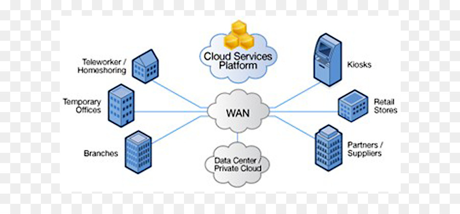 computer network diagram wide area network cloud computing local rh kisspng com