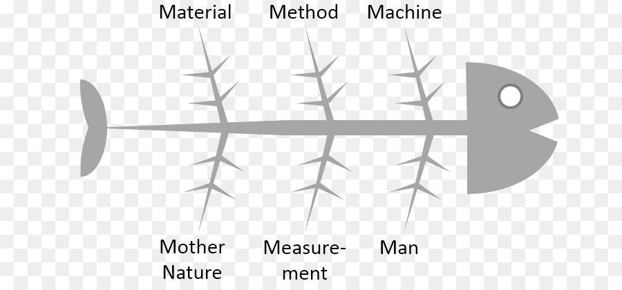 Ishikawa diagrama de espina de Pescado de análisis de causa Raíz ...