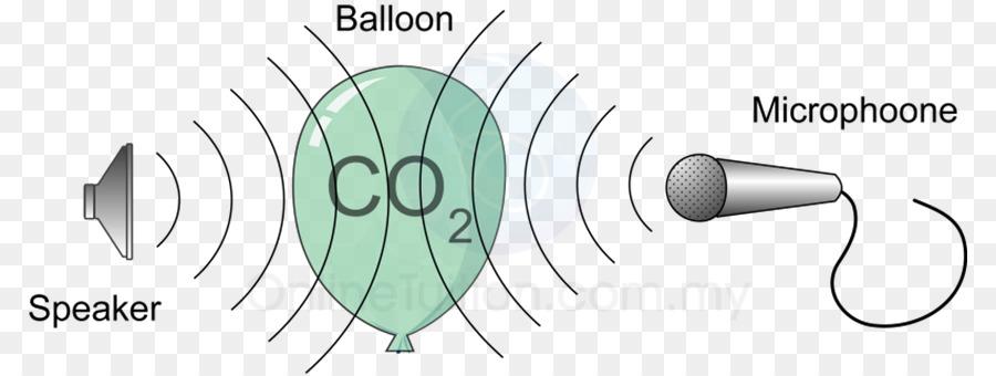La refracción de la onda Acústica Física del Sonido - ola Formatos ...