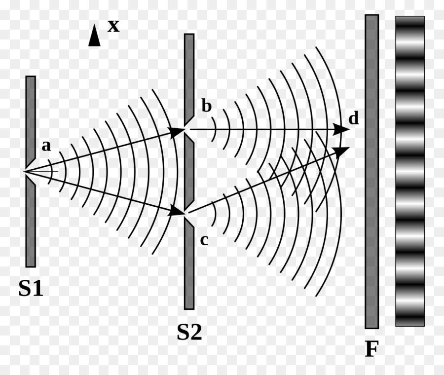 Bohr–Einstein debates de la Doble rendija experimento de Young ...