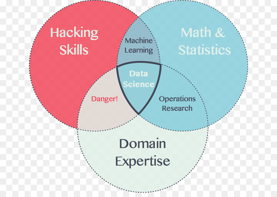 Venn Diagram Data Science Science Png Download 712626 Free