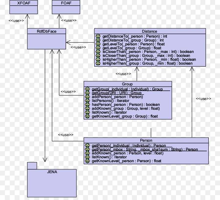 Class Diagram Activity Diagram Use Case Diagram Unified Modeling