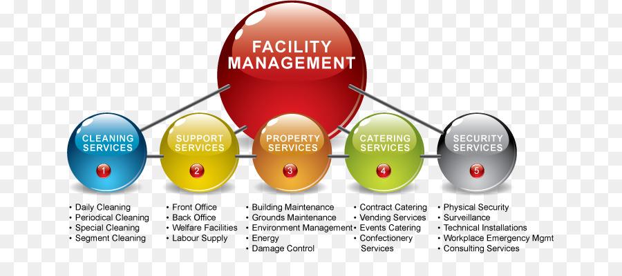 Facility Management Service Iss As Company Facilities Maintenance