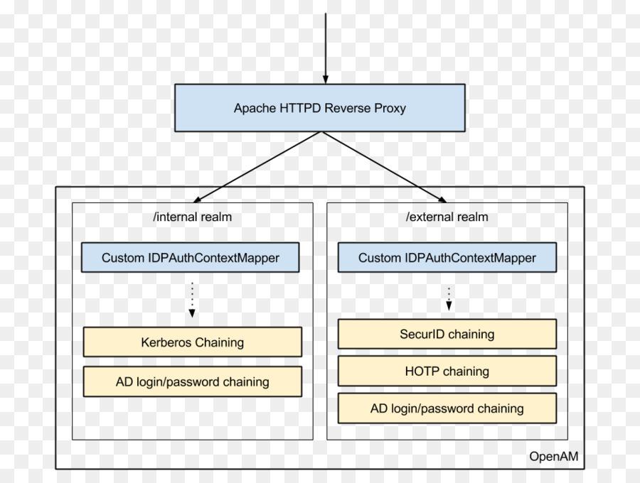 OpenAM de Seguridad de Lenguaje de Marcado de Aserción de ...