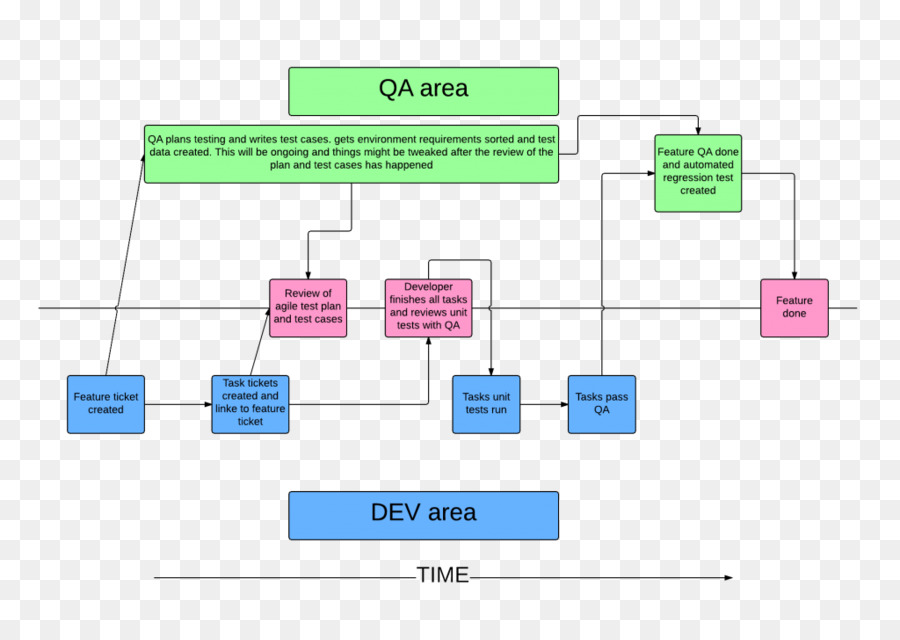 Quality assurance software testing agile software development agile quality assurance software testing agile software development agile testing process flow diagram others ccuart Gallery