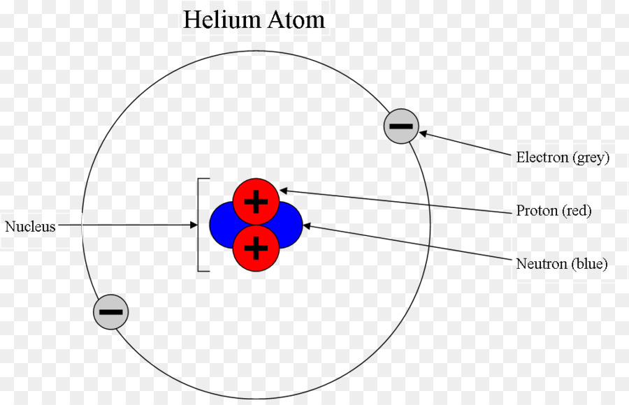 Helium bohr diagram of 3 electrical drawing wiring diagram bohr model helium atom electron configuration others png download rh kisspng com carbon bohr diagram examples ccuart Images
