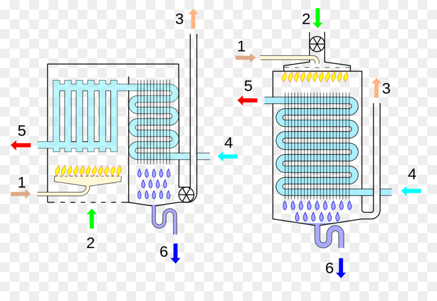 Condensing boiler Condensation Heat Thermal efficiency - others png ...