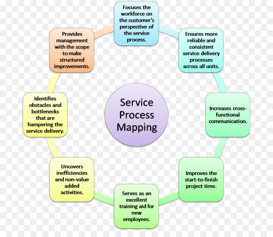 Business Process Mapping Swim Lane Value Stream Mapping Business