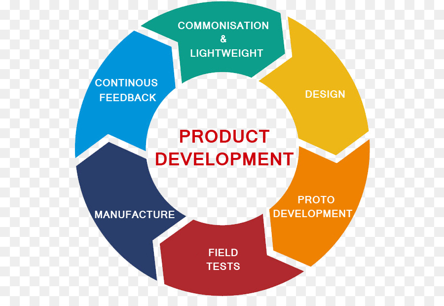 student marketing and new product development What is involved in the development of a product  product management case study marketing research:  new product introduction.