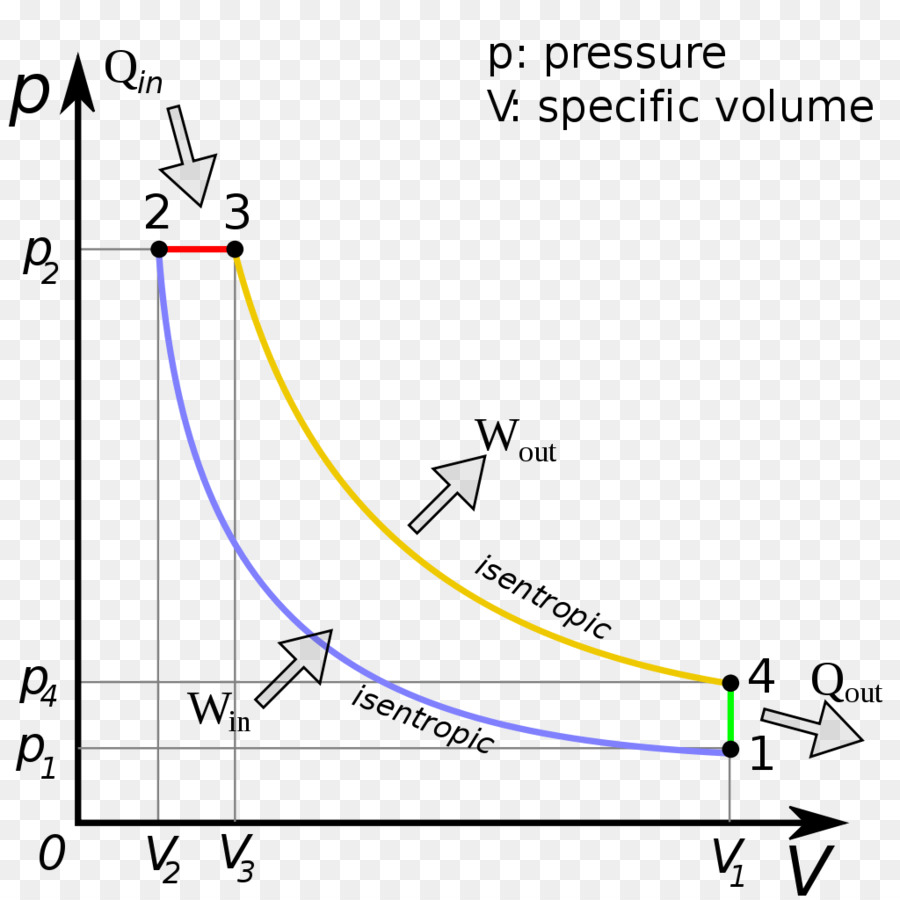 Diesel cycle Diesel engine Pressure volume diagram Diesel fuel Four-stroke  engine - engine