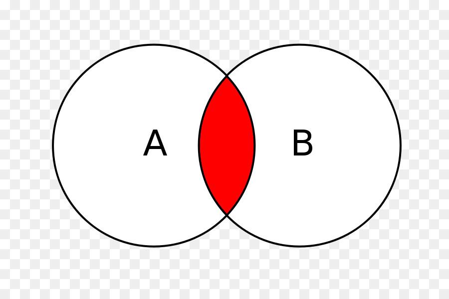 Venn Diagram Euler Diagram Logic Circle Circle Png Download 800